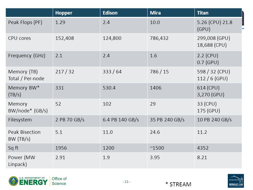 HopperEdisonMiraTitan Peak Flops (PF)1.292.410.05.26 (CPU) 21.8 (GPU) CPU cores152,408124,800786,432299,008 (GPU) 18,688 (CPU) Frequency (GHz)2.12.41.
