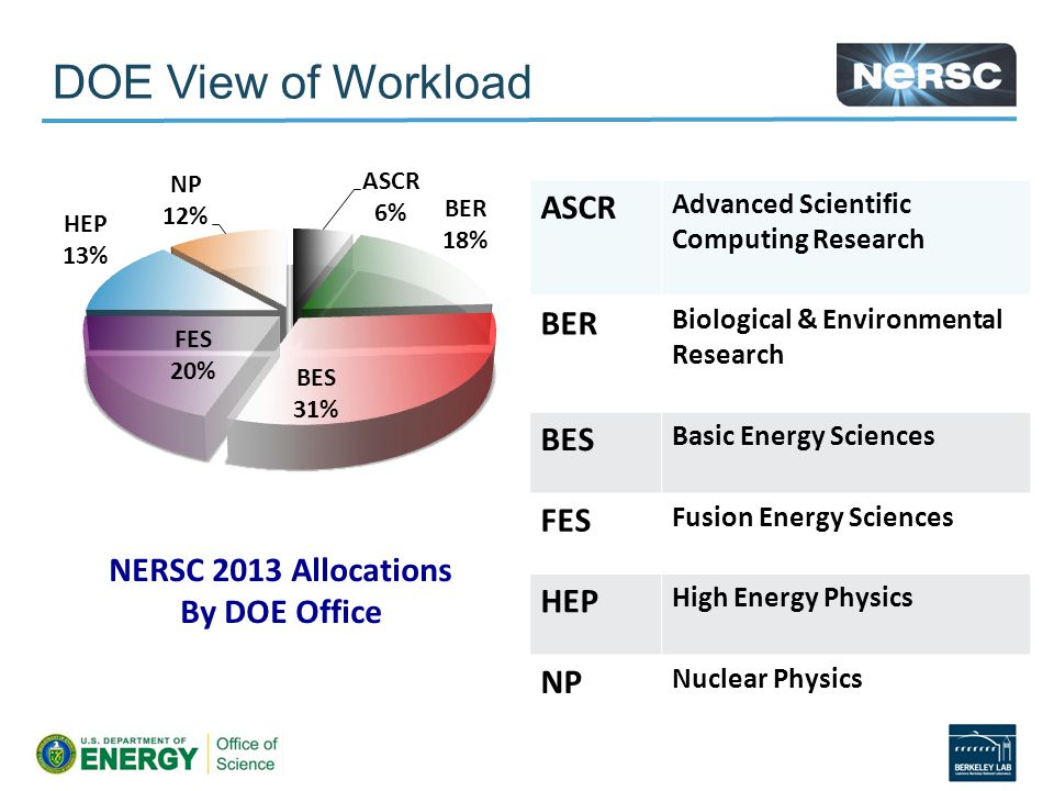DOE View of Workload ASCR Advanced Scientific Computing Research BER Biological & Environmental Research BES Basic Energy Sciences FES Fusion Energy Sciences HEP High Energy Physics NP Nuclear Physics NERSC 2013 Allocations By DOE Office