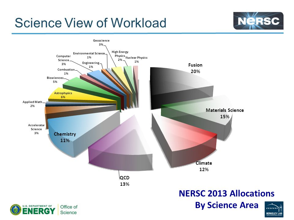 Science View of Workload NERSC 2013 Allocations By Science Area