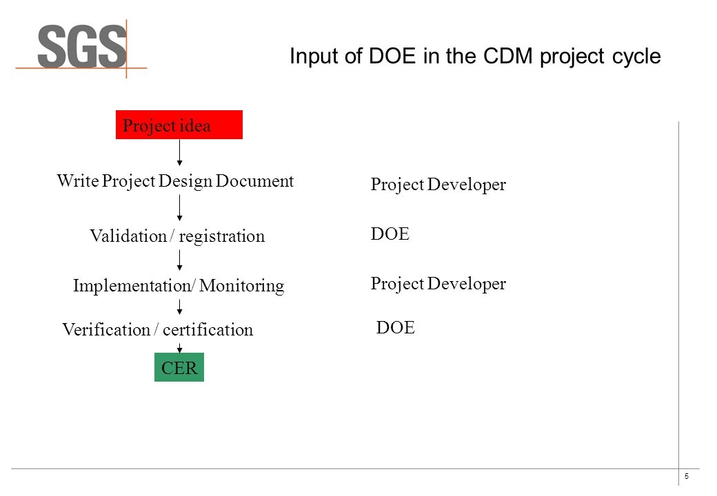 5 Input of DOE in the CDM project cycle Project Developer Project idea Implementation/ Monitoring Verification / certification Validation / registration Write Project Design Document CER DOE Project Developer DOE
