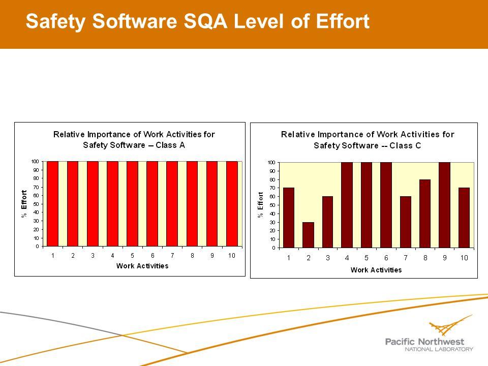 Safety Software SQA Level of Effort
