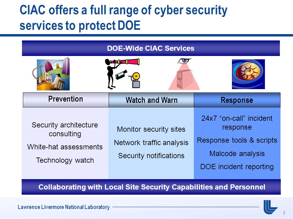 3 Lawrence Livermore National Laboratory CIAC offers a full range of cyber security services to protect DOE DOE-Wide CIAC Services Monitor security sites Network traffic analysis Security notifications Security architecture consulting White-hat assessments Technology watch 24x7 on-call incident response Response tools & scripts Malcode analysis DOE incident reporting Collaborating with Local Site Security Capabilities and Personnel Prevention Watch and WarnResponse