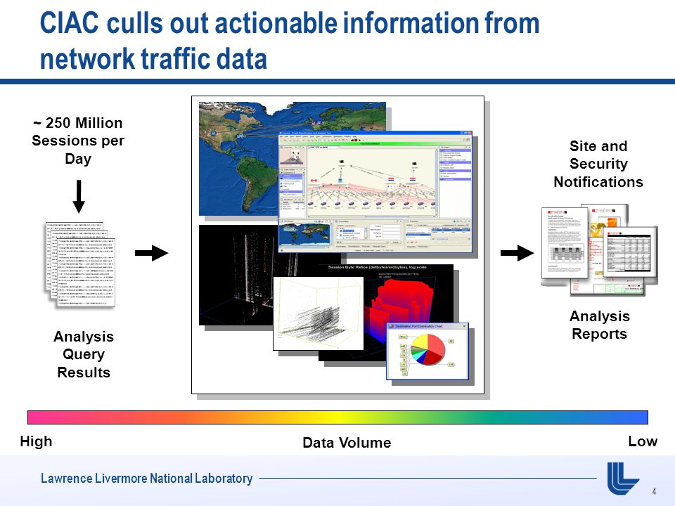 4 Lawrence Livermore National Laboratory CIAC culls out actionable information from network traffic data Data Volume LowHigh Analysis Query Results Analysis Reports Site and Security Notifications ~ 250 Million Sessions per Day