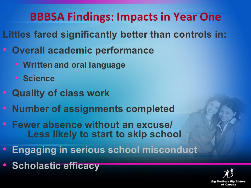 BBBSA Findings: Impacts in Year One Littles fared significantly better than controls in: Overall academic performance Written and oral language Science Quality of class work Number of assignments completed Fewer absence without an excuse/ Less likely to start to skip school Engaging in serious school misconduct Scholastic efficacy