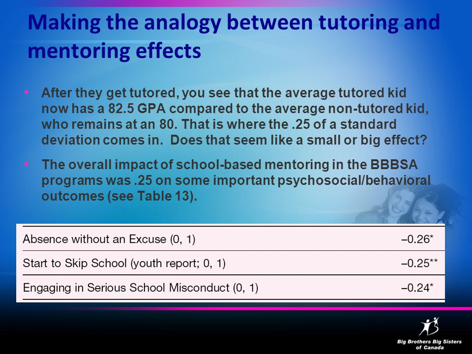 Making the analogy between tutoring and mentoring effects After they get tutored, you see that the average tutored kid now has a 82.5 GPA compared to the average non-tutored kid, who remains at an 80.