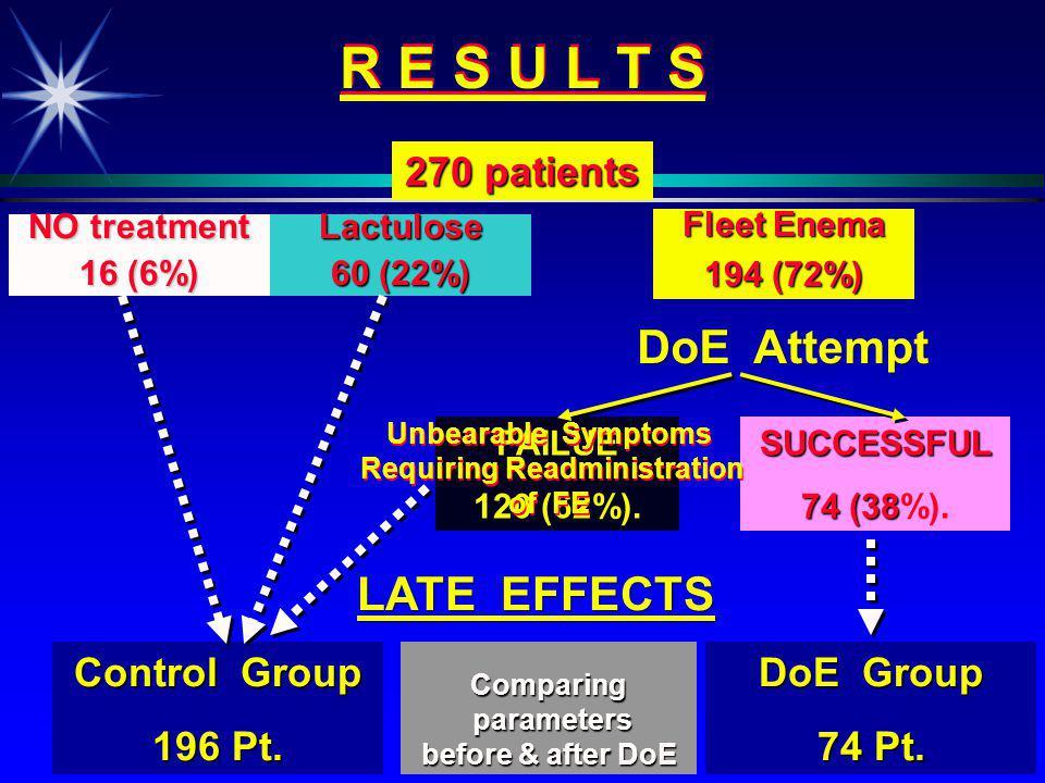R E S U L T S 270 patients NO treatment 16 (6%) Lactulose 60 (22%) Fleet Enema 194 (72%) DoE Attempt FAILUE 120 (62%).SUCCESSFUL 74 (38 74 (38%).