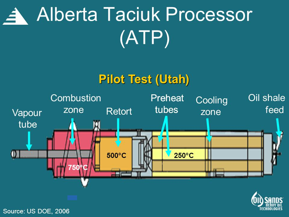 11 Alberta Taciuk Processor (ATP) Pilot Test (Utah) Preheat tubes Vapour tube Combustion zone Retort Preheat tubes Cooling zone Oil shale feed 750°C 500°C250°C Source: US DOE, 2006