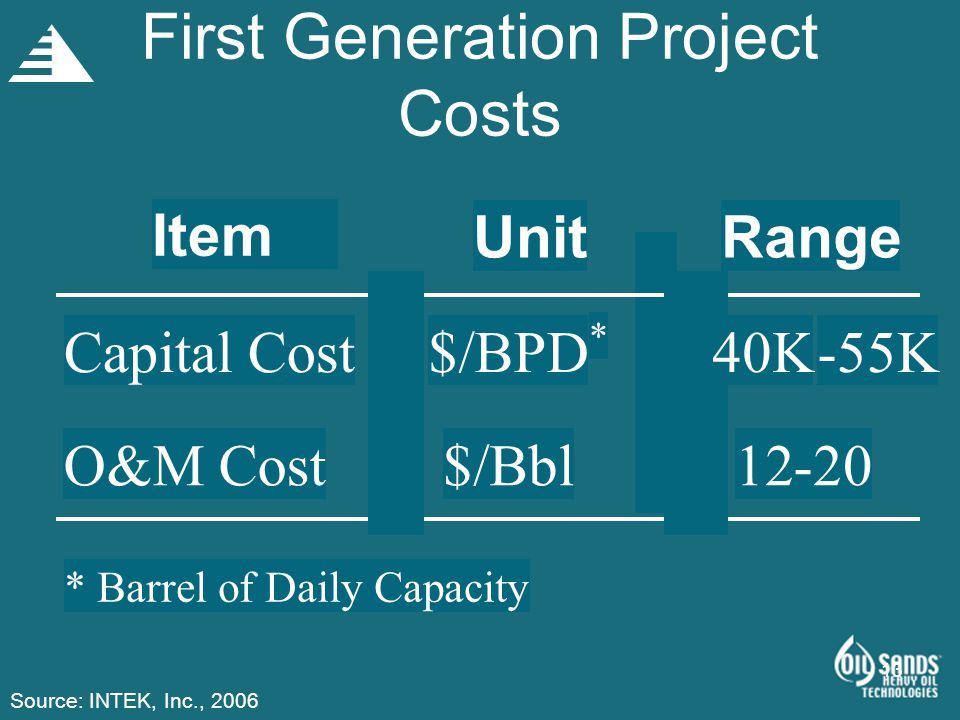 13 First Generation Project Costs Item UnitRange Capital Cost$/BPD O&M Cost$/Bbl12-20 40K-55K * * Barrel of Daily Capacity Source: INTEK, Inc., 2006