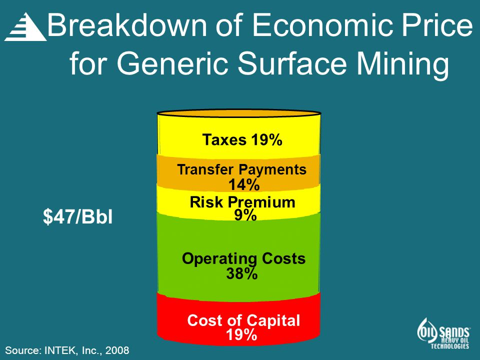 15 Breakdown of Economic Price for Generic Surface Mining $47/Bbl Operating Costs 38% Risk Premium 9% Taxes 19% Cost of Capital 19% Transfer Payments
