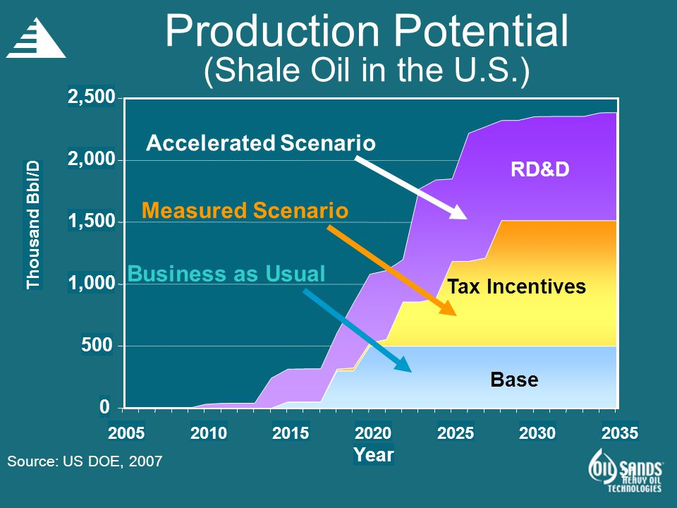 21 0 500 1,000 1,500 2,000 2,500 2005201020152020202520302035 Year Thousand Bbl/D Production Potential (Shale Oil in the U.S.) Base Tax Incentives RD&