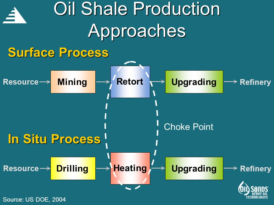 7 Oil Shale Production Approaches Mining Retort Upgrading Resource Refinery Surface Process Drilling Heating Upgrading Resource Refinery In Situ Proce