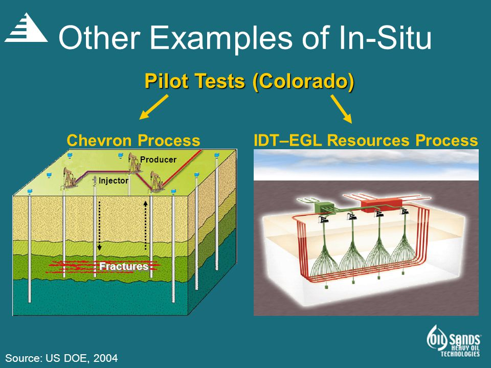 9 Other Examples of In-Situ Pilot Tests (Colorado) IDT–EGL Resources Process Chevron Process Fractures Injector Producer Source: US DOE, 2004