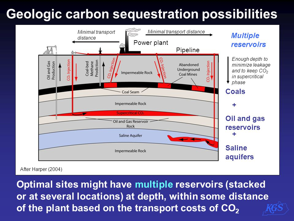 Geologic carbon sequestration possibilities Optimal sites might have multiple reservoirs (stacked or at several locations) at depth, within some dista
