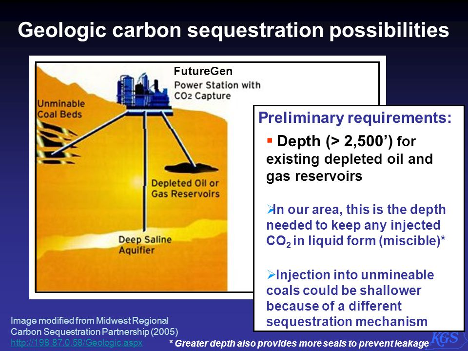 Geologic carbon sequestration possibilities FutureGen Preliminary requirements:  Depth (> 2,500') for existing depleted oil and gas reservoirs  In o