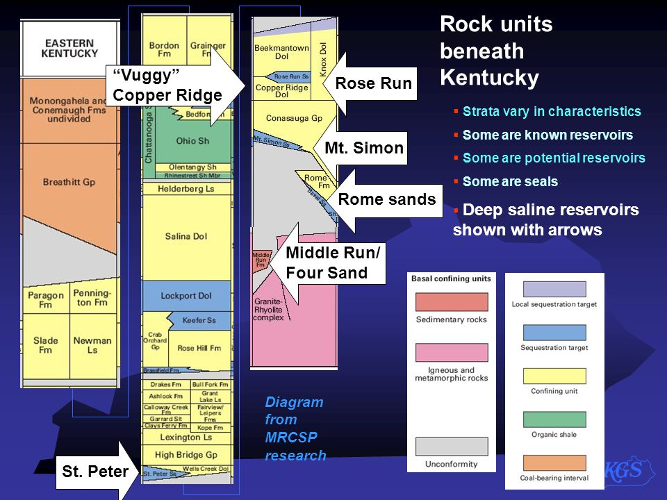 Diagram from MRCSP research St. Peter Rose Run Mt. Simon Rome sands Rock units beneath Kentucky  Strata vary in characteristics  Some are known rese
