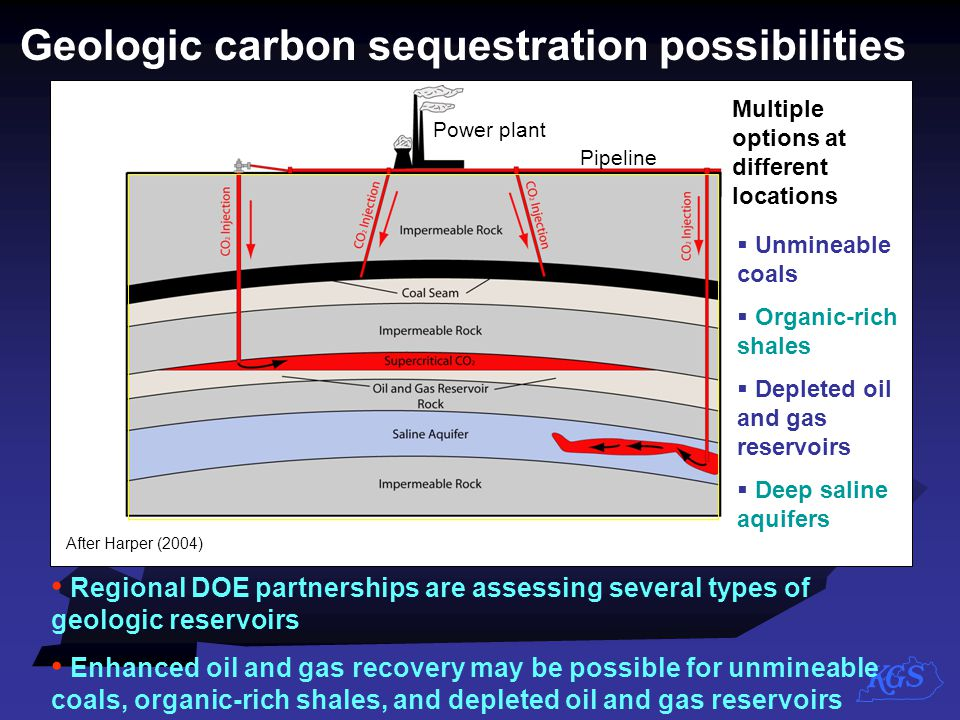 Geologic carbon sequestration possibilities Regional DOE partnerships are assessing several types of geologic reservoirs Enhanced oil and gas recovery
