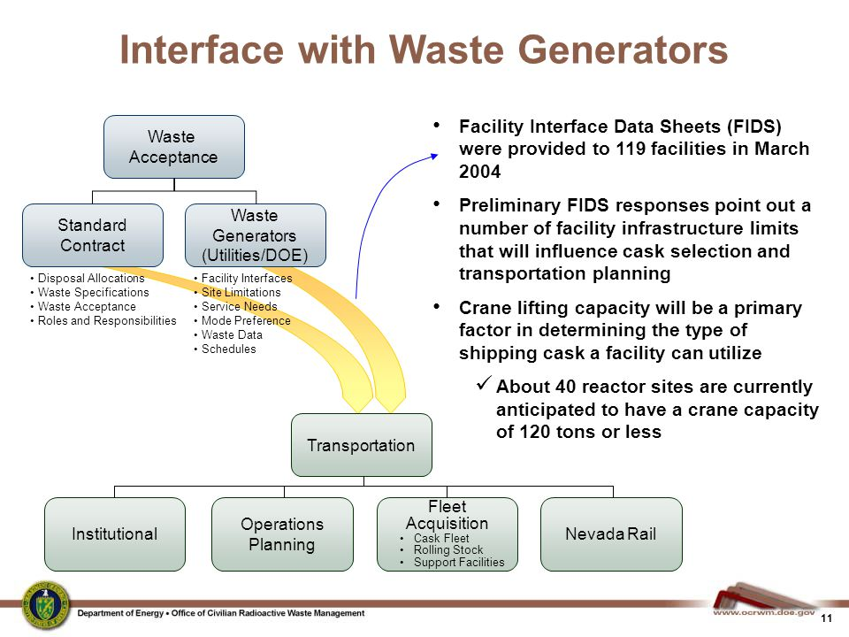 11 Interface with Waste Generators Disposal Allocations Waste Specifications Waste Acceptance Roles and Responsibilities Waste Acceptance Standard Con