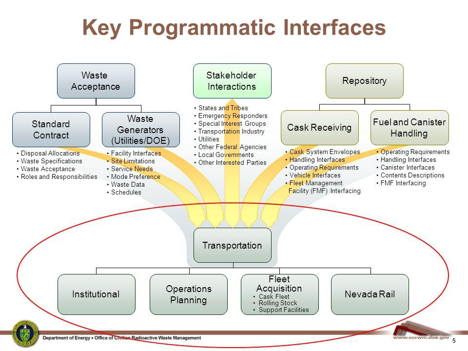 5 Key Programmatic Interfaces Transportation Fleet Acquisition Cask Fleet Rolling Stock Support Facilities Operations Planning Nevada RailInstitutiona