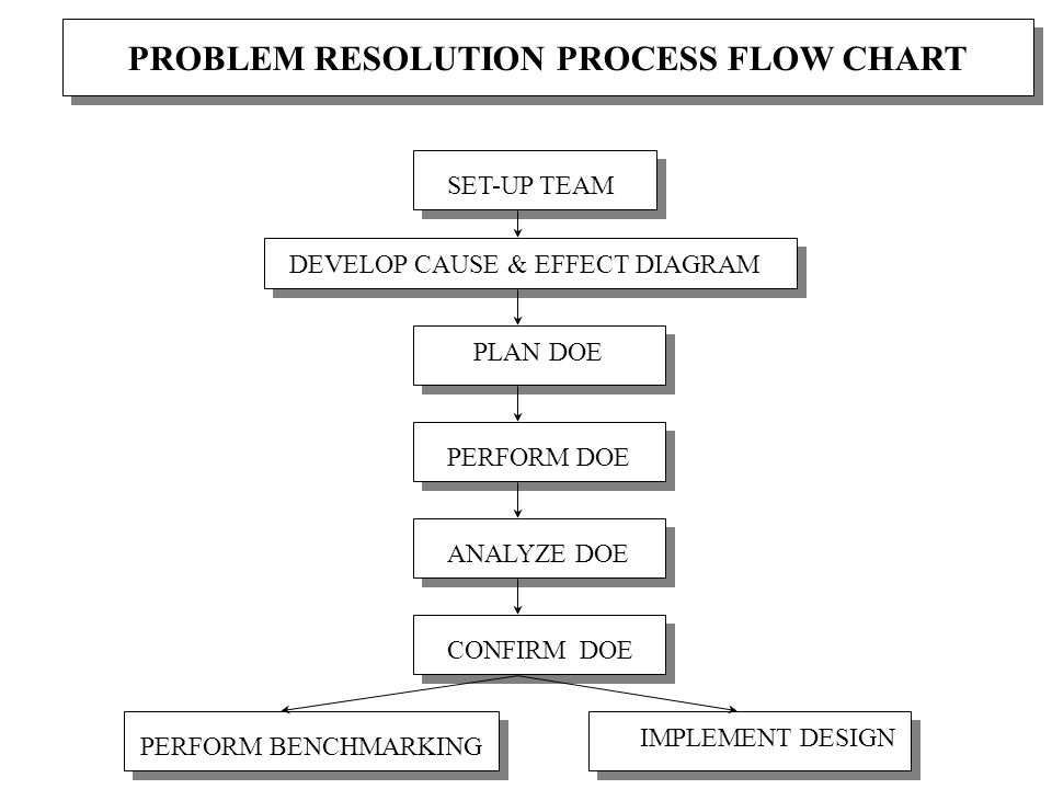 PROBLEM RESOLUTION PROCESS FLOW CHART SET-UP TEAM DEVELOP CAUSE & EFFECT DIAGRAM PLAN DOE PERFORM DOE ANALYZE DOE CONFIRM DOE PERFORM BENCHMARKING IMPLEMENT DESIGN