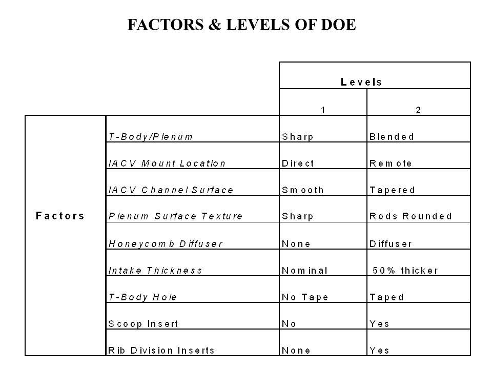 FACTORS & LEVELS OF DOE
