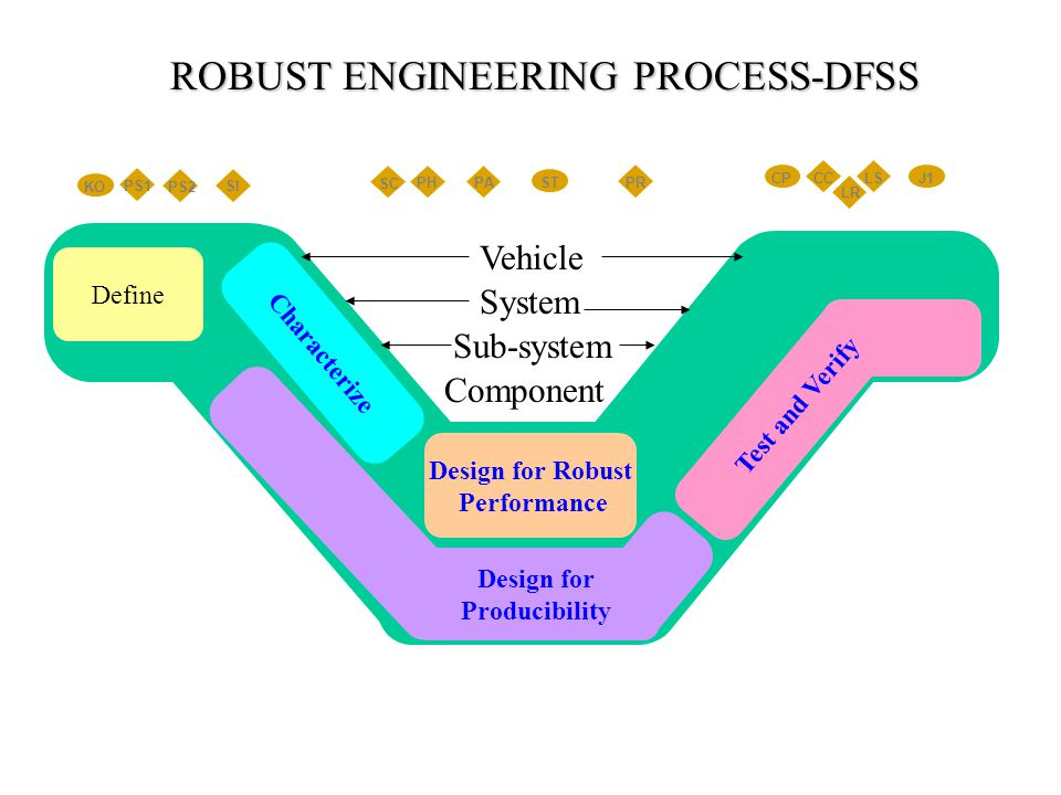 Define Design for Robust Performance Design for Producibility Characterize Test and Verify PS2 KO SI PS1 SC PHPA PR ST LS LR CC J1CP Component Sub-system System Vehicle ROBUST ENGINEERING PROCESS-DFSS