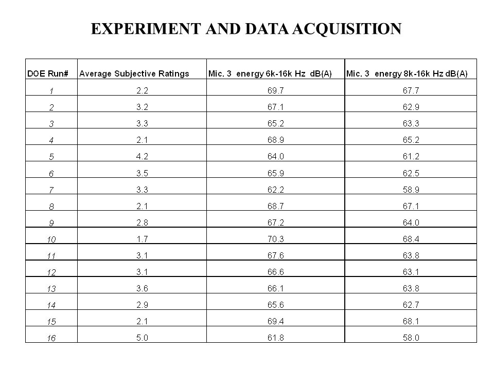 EXPERIMENT AND DATA ACQUISITION
