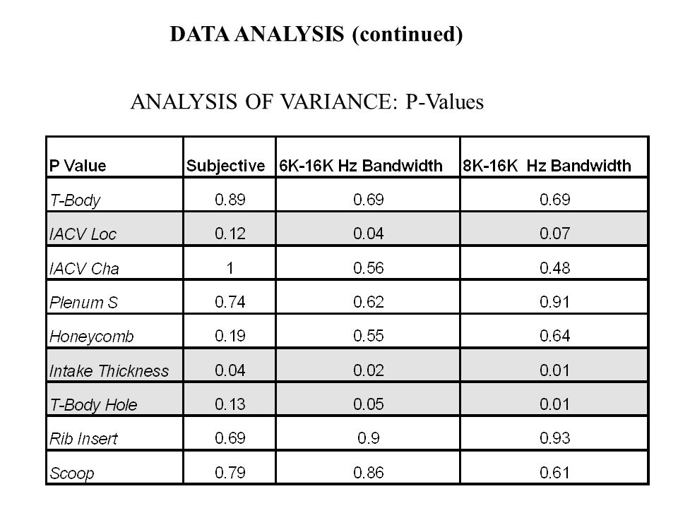 DATA ANALYSIS (continued) ANALYSIS OF VARIANCE: P-Values