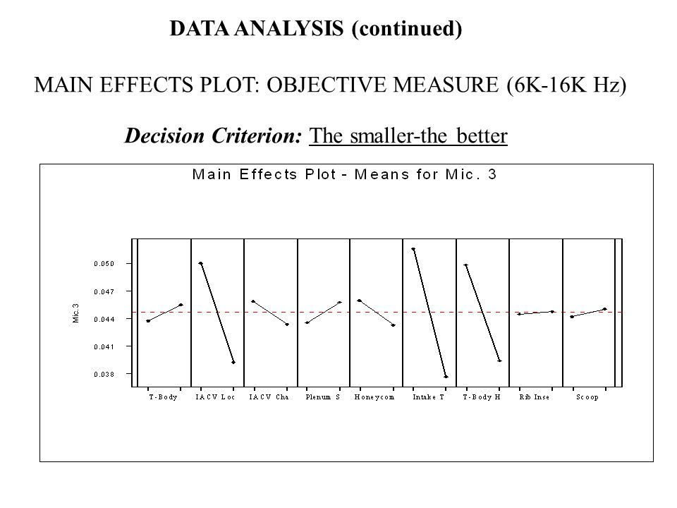 DATA ANALYSIS (continued) MAIN EFFECTS PLOT: OBJECTIVE MEASURE (6K-16K Hz) Decision Criterion: The smaller-the better