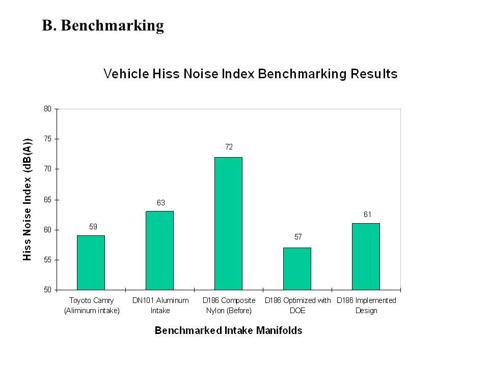 B. Benchmarking