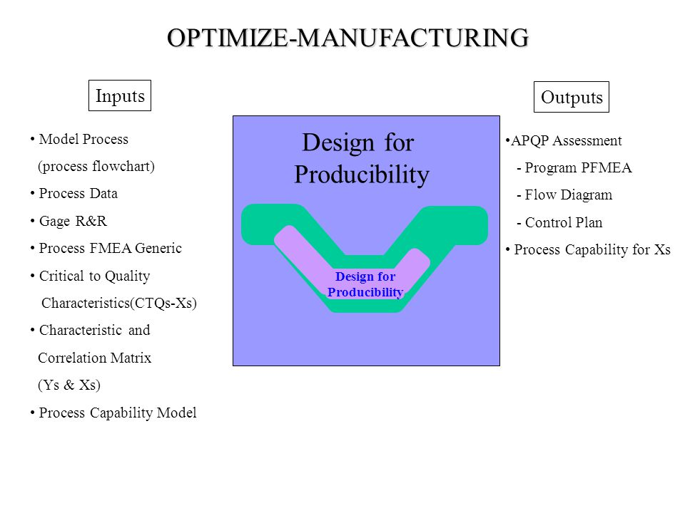 Design for Producibility Model Process (process flowchart) Process Data Gage R&R Process FMEA Generic Critical to Quality Characteristics(CTQs-Xs) Characteristic and Correlation Matrix (Ys & Xs) Process Capability Model APQP Assessment - Program PFMEA - Flow Diagram - Control Plan Process Capability for Xs Outputs Inputs Design for Producibility OPTIMIZE-MANUFACTURING