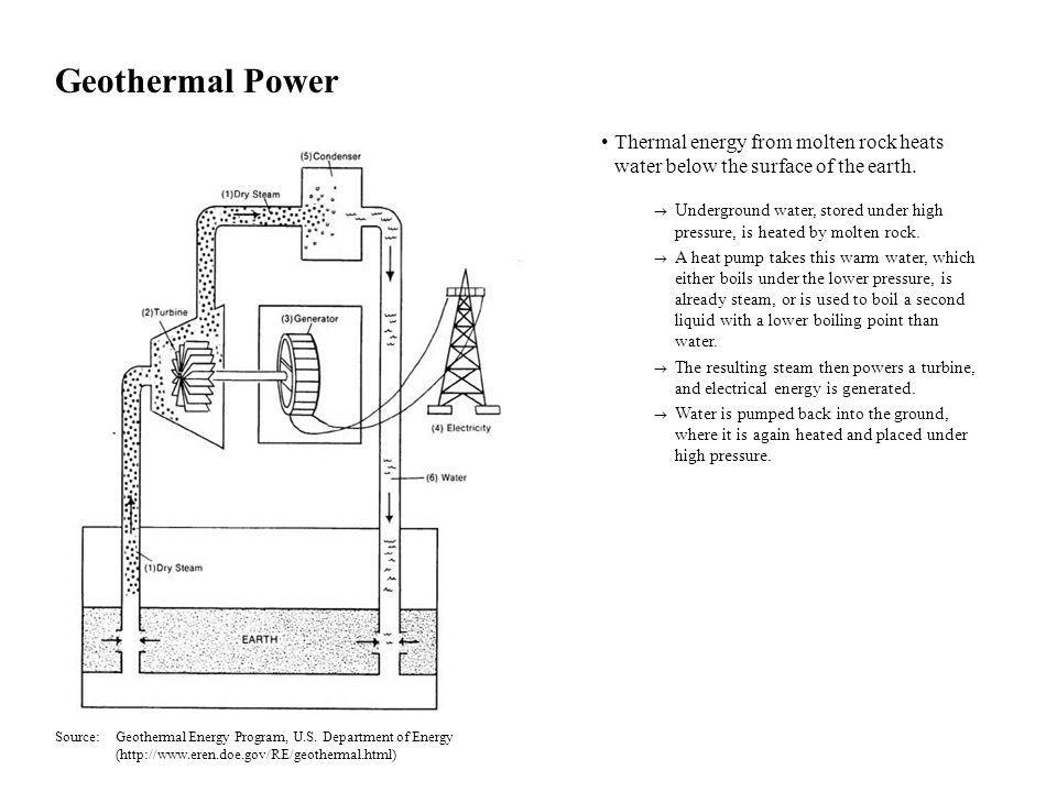 Geothermal Power Thermal energy from molten rock heats water below the surface of the earth.
