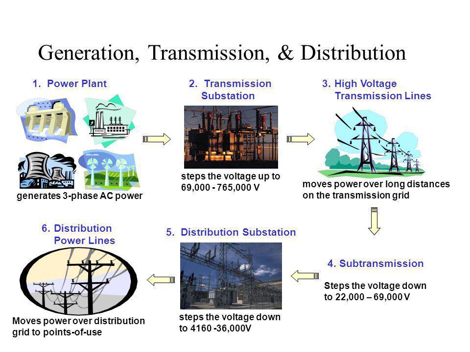 Generation, Transmission, & Distribution 1.Power Plant generates 3-phase AC power 2.