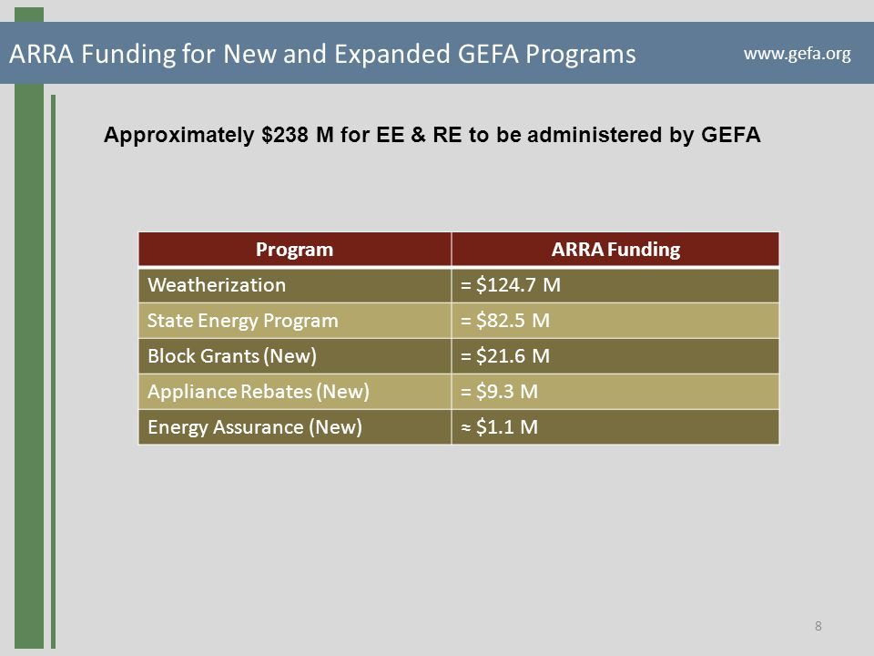 ARRA Weatherization Assistance Program $124.7M www.gefa.org 9 Accomplished5-12-09 Submitted final state application 6-25-09 Approval of state plan by DOE 7-16-09 DOE monitoring visit 7-31-09 GAO monitoring visit 8-5-09 Kick-off meeting, contracts signed with Action Agencies 9-2-09 Held first new crew basics training at Southface (2 more) 9-30-09 RFI resulted in nine submittals from potential providers 9-30-09 Weatherized 141 homes with ARRA funds 10-5-09 All agencies reported 1512 data on time 10-9-09 Contract with UGA executed (monitoring) 10-20-09 Contract with Southface executed (training) 10-23-09 Held first Wx Assessor training at Southface Challenges2,500 houses to 13,000 Action agencies increase in volume, hiring, Davis-Bacon Training 105 new weatherization employees in 2009 Monitoring - maintaining quality of work Creating a new reporting system