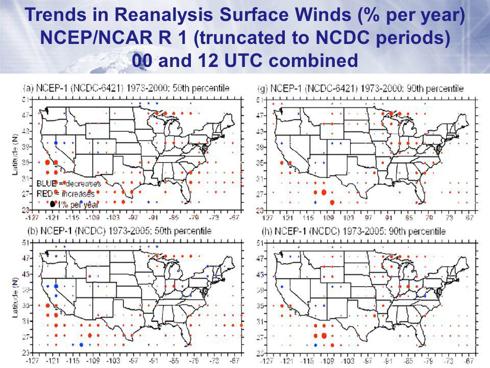 Trends in Reanalysis Surface Winds (% per year) NCEP/NCAR R 1 (truncated to NCDC periods) 00 and 12 UTC combined