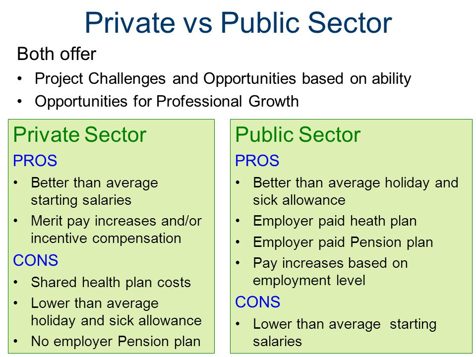 Private vs Public Sector Private Sector PROS Better than average starting salaries Merit pay increases and/or incentive compensation CONS Shared health plan costs Lower than average holiday and sick allowance No employer Pension plan Public Sector PROS Better than average holiday and sick allowance Employer paid heath plan Employer paid Pension plan Pay increases based on employment level CONS Lower than average starting salaries Both offer Project Challenges and Opportunities based on ability Opportunities for Professional Growth