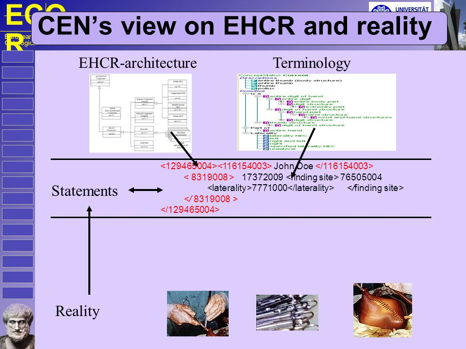 ECO R European Centre for Ontological Research CEN's view on EHCR and reality Reality EHCR-architectureTerminology Statements John Doe 17372009 76505004 7771000