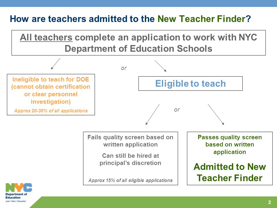 2 How are teachers admitted to the New Teacher Finder? All teachers complete an application to work with NYC Department of Education Schools Ineligibl