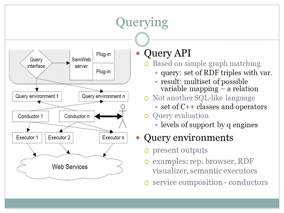 Querying Query API  Based on simple graph matching  query: set of RDF triples with var.