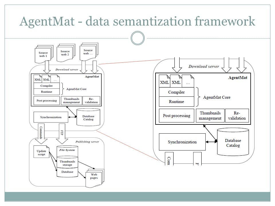 AgentMat - data semantization framework