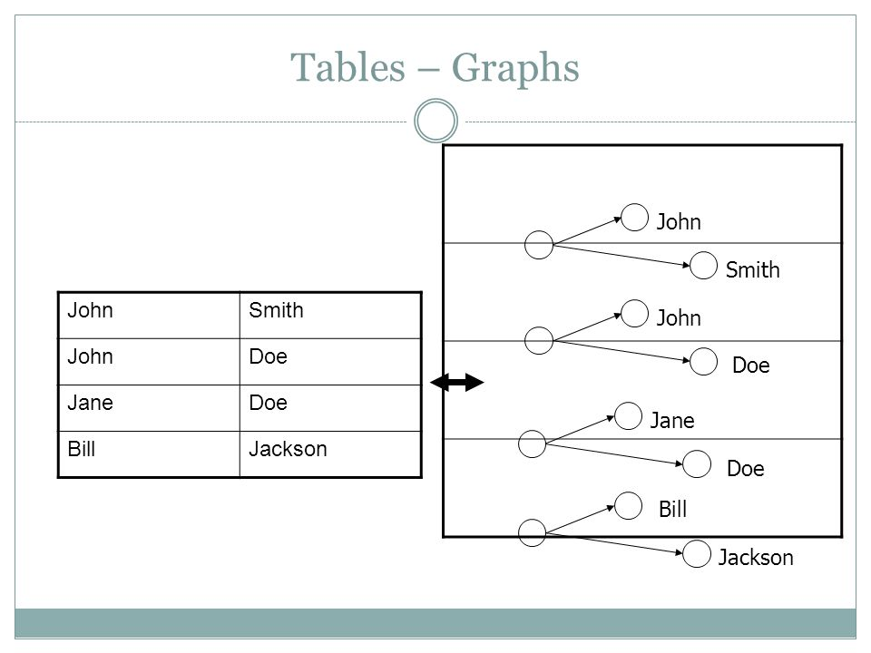 Tables – Graphs JohnSmith JohnDoe JaneDoe BillJackson John Smith John Doe Jane Doe Bill Jackson
