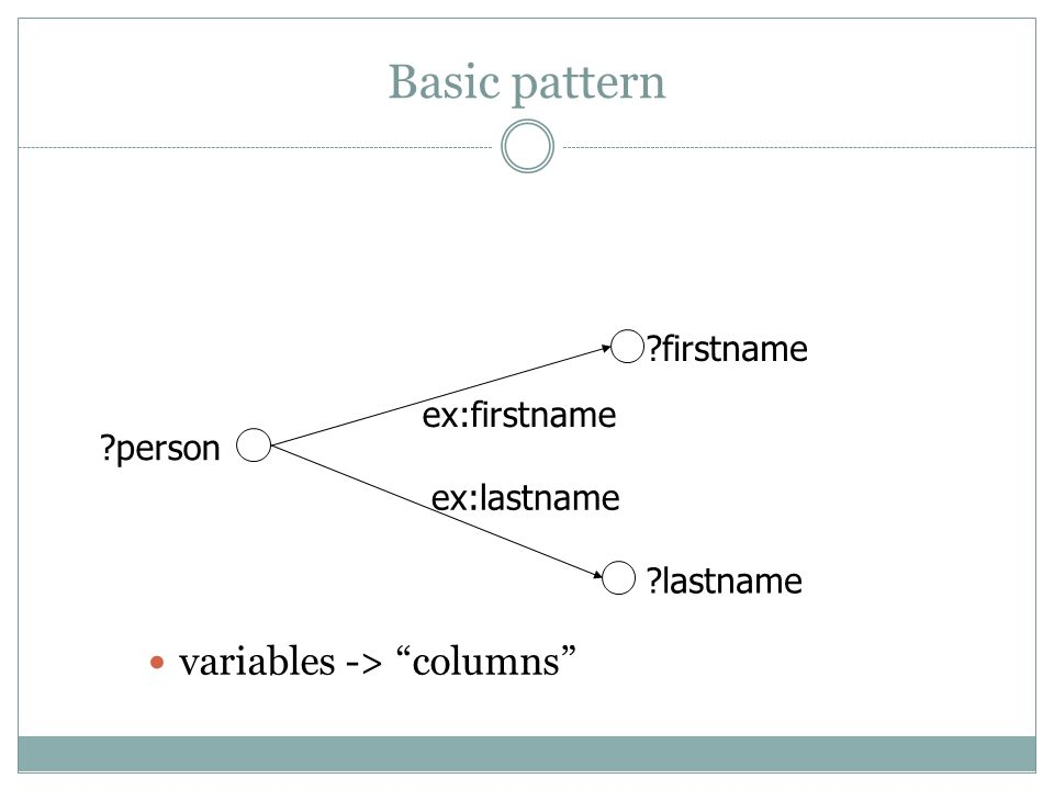 Basic pattern variables -> columns firstname lastname person ex:firstname ex:lastname