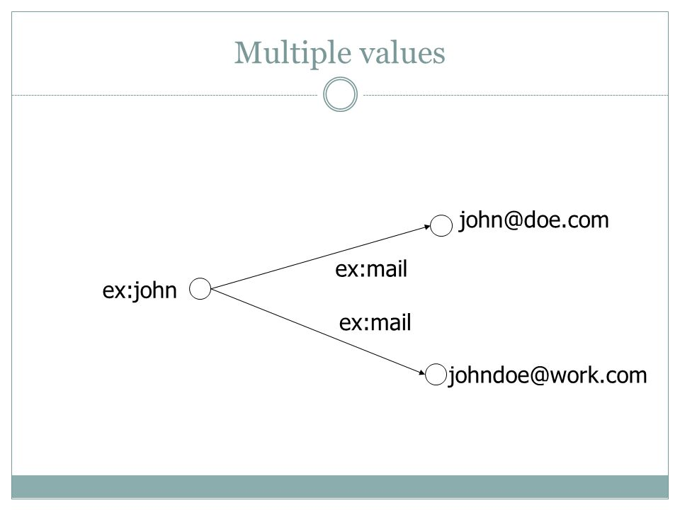 Multiple values john@doe.com johndoe@work.com ex:john ex:mail