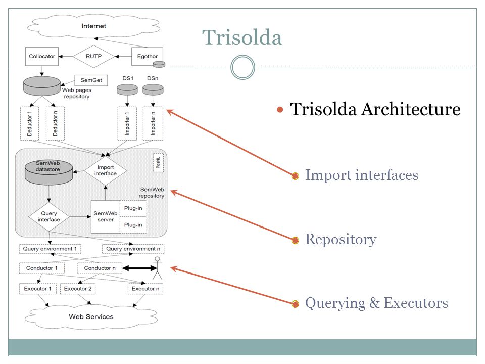 Trisolda Trisolda Architecture  Import interfaces  Repository  Querying & Executors
