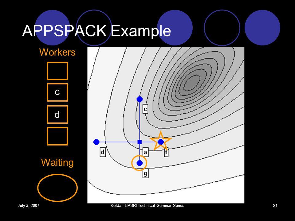 July 3, 2007Kolda - EPSRI Technical Seminar Series20 APPSPACK Example Workers Waiting f c d g