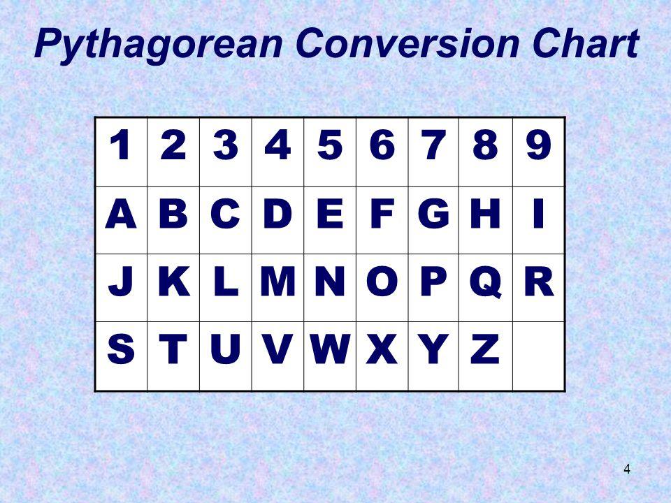 4 Pythagorean Conversion Chart 123456789 ABCDEFGHI JKLMNOPQR STUVWXYZ