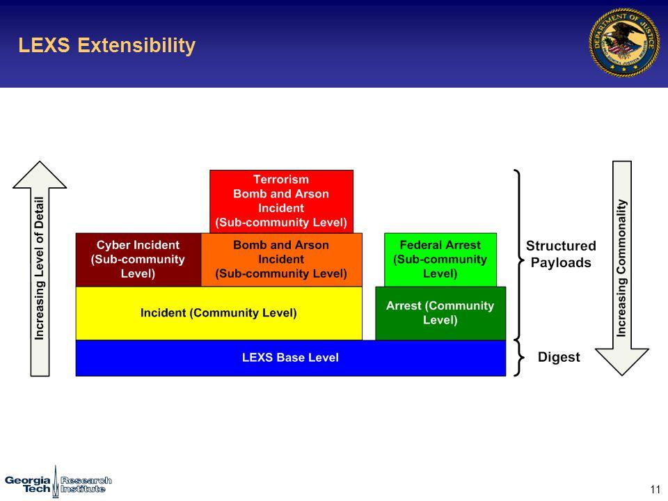 11 LEXS Extensibility