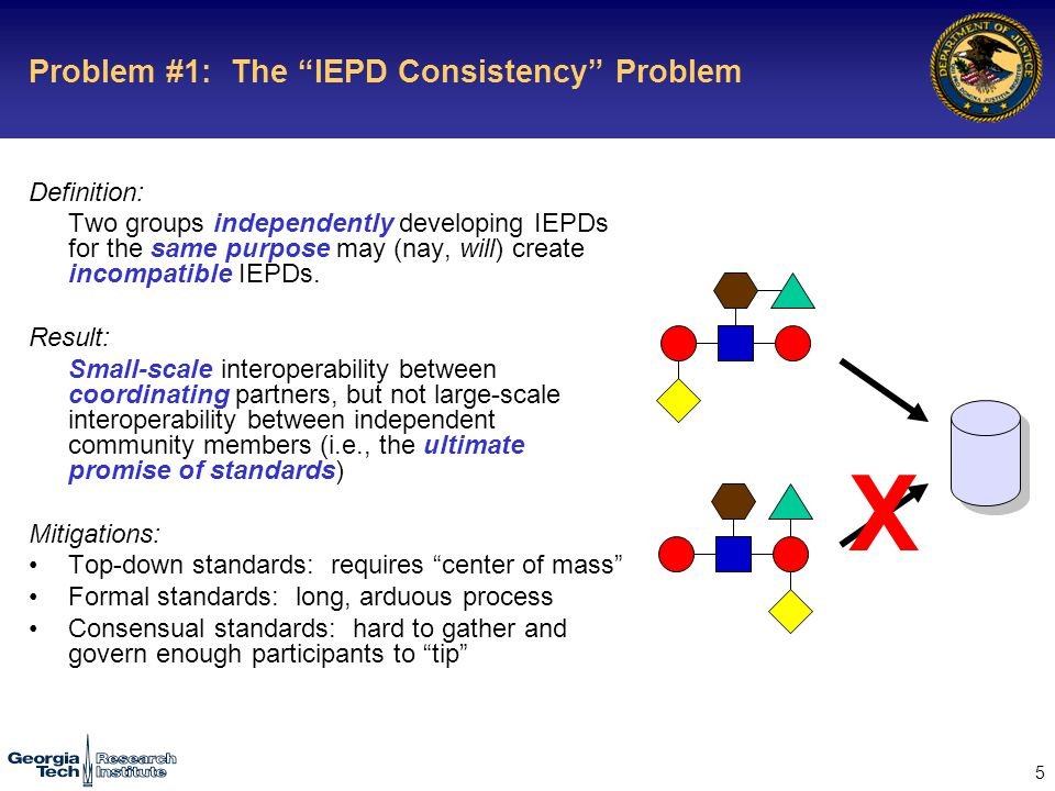 5 Problem #1: The IEPD Consistency Problem Definition: Two groups independently developing IEPDs for the same purpose may (nay, will) create incompatible IEPDs.