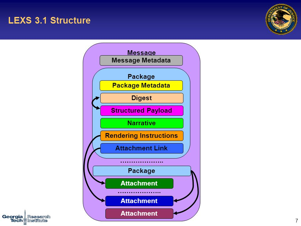 7 LEXS 3.1 Structure Message Package Package Metadata Package Message Metadata ………………..