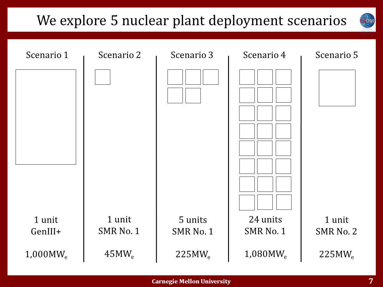 7 Scenario 1Scenario 2Scenario 3Scenario 4Scenario 5 1 unit GenIII+ 1,000MW e 1 unit SMR No.