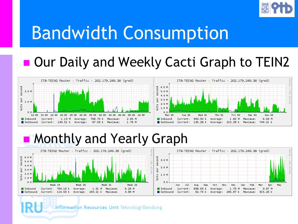 Information Resources Unit Teknologi Bandung IRU Bandwidth Consumption Our Daily and Weekly Cacti Graph to TEIN2 Monthly and Yearly Graph